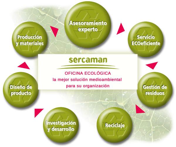 Oficina ecológica - la mejor solución medioambiental