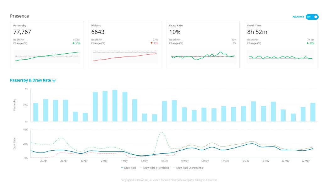 Análisis de presencia basado en los usuarios